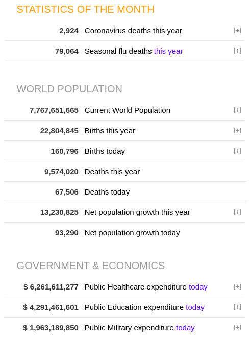 pasaulinė gimstamumo, mirtingumo, išlaidų statistika